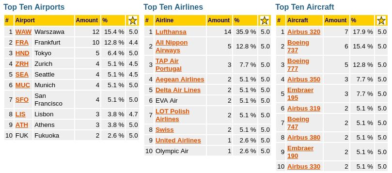 Podróżnicze podsumowanie – top 10 – lotniska, linie lotnicze oraz samoloty